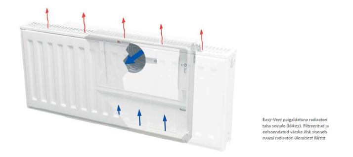 Easy-Vent-ilmanvaihtolaitteet